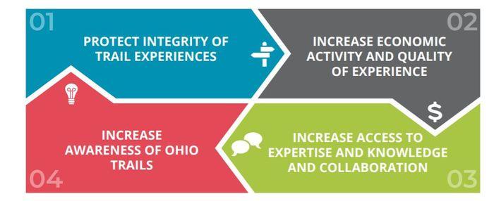 Ohio Trails Vision Marketing Goals