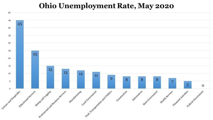 Ohio Job Losses
