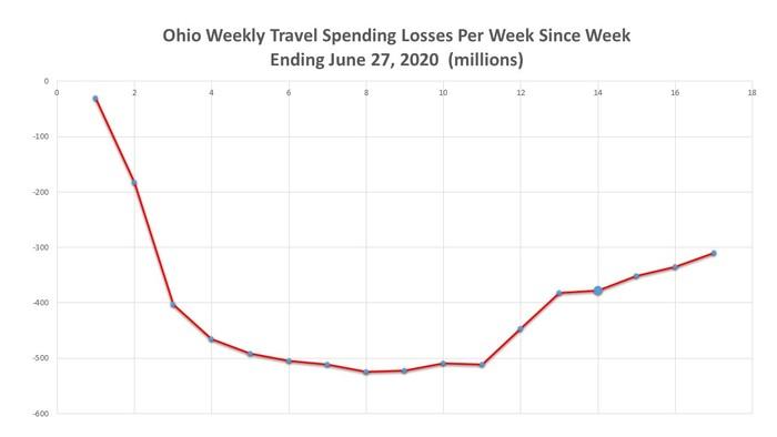 Ohio Travel Spending Losses